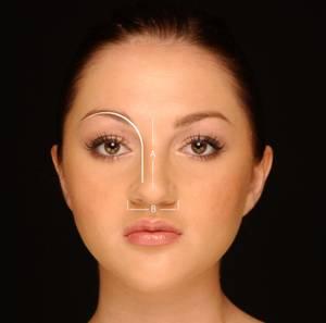 armonia feței